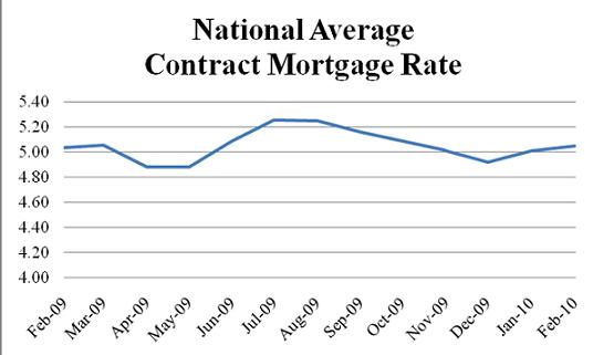 Mortgage Rates | LoanSafe.org