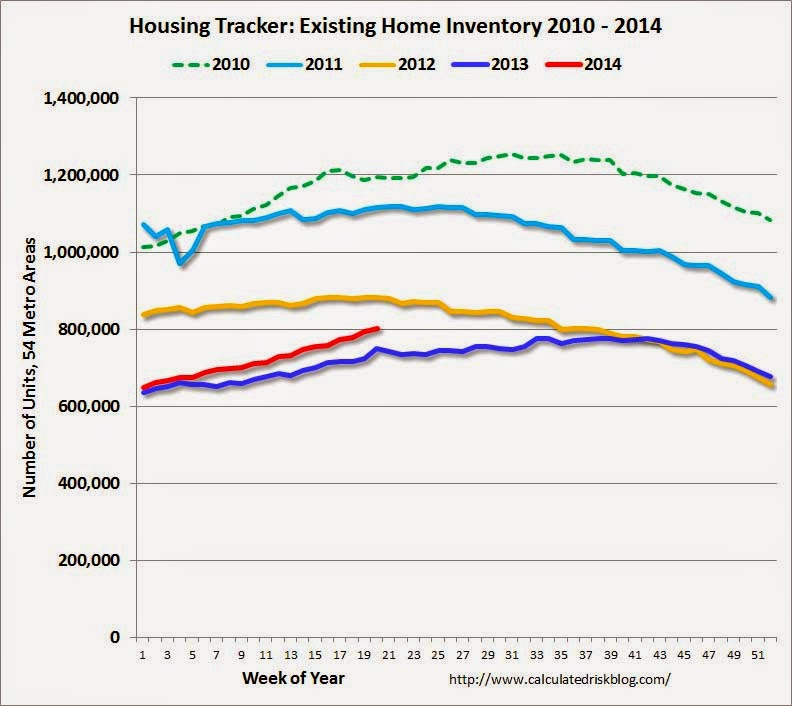 Housing inventory 5_22_2014