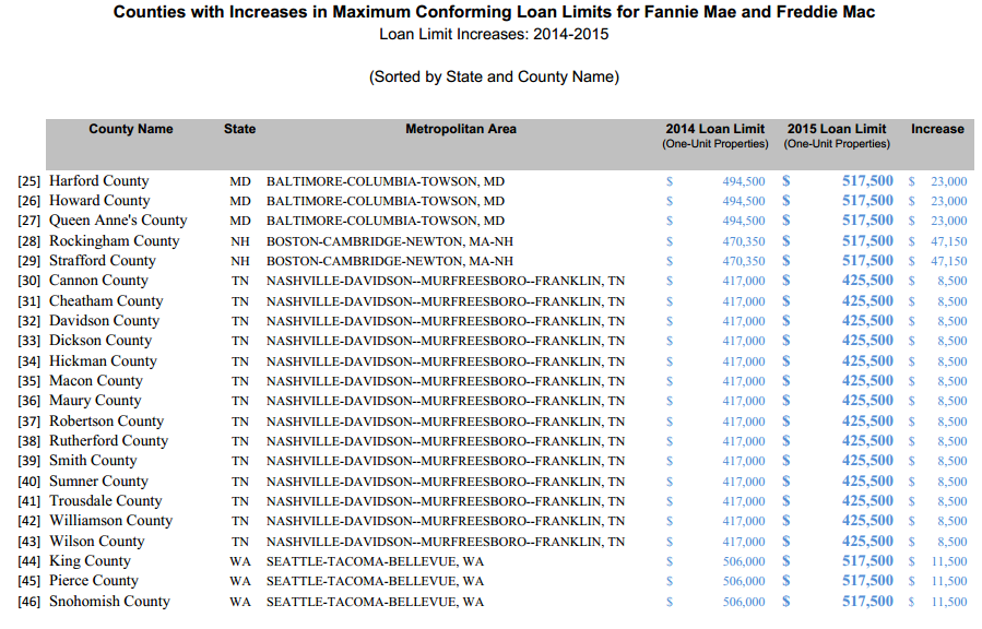 Loan Limit Increases 2015 2