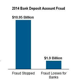 BANKS STOP 11 BILLION FRAUD 2014