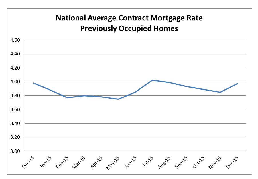FHFA Index Shows Mortgage Interest Rates Increased in December