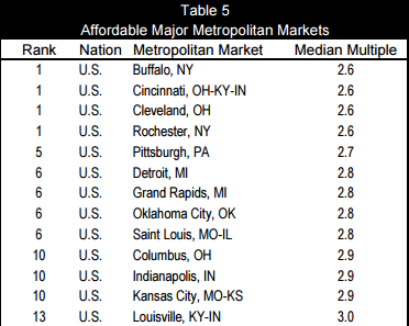US most affordable housing