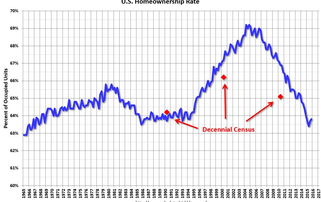 HVS: Q4 2015 Homeownership and Vacancy Rates