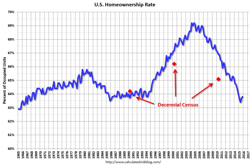 homeownership rate 1