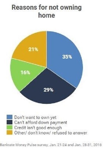35% of non-homeowners cited not wanting a home as the main reason for not owning. (PRNewsFoto/Bankrate, Inc.)