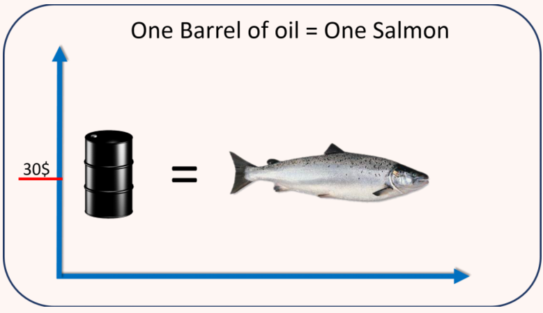 One Salmon Costs as Much as a Barrel of Oil