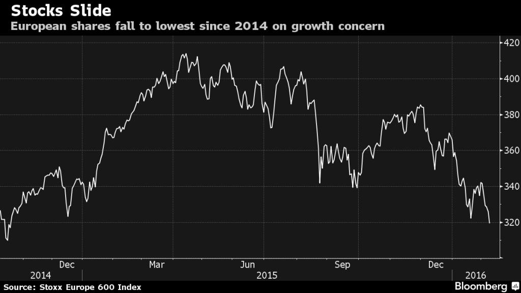 stocks retreat wordlwide