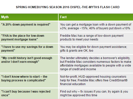 Fannie Mae to Dispel the Myths of Homebuying with Flash Card