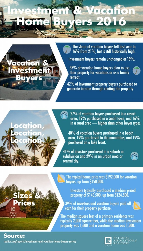 2016 Vacation and Investment Home Survey (PRNewsFoto/National Association of Realtors)