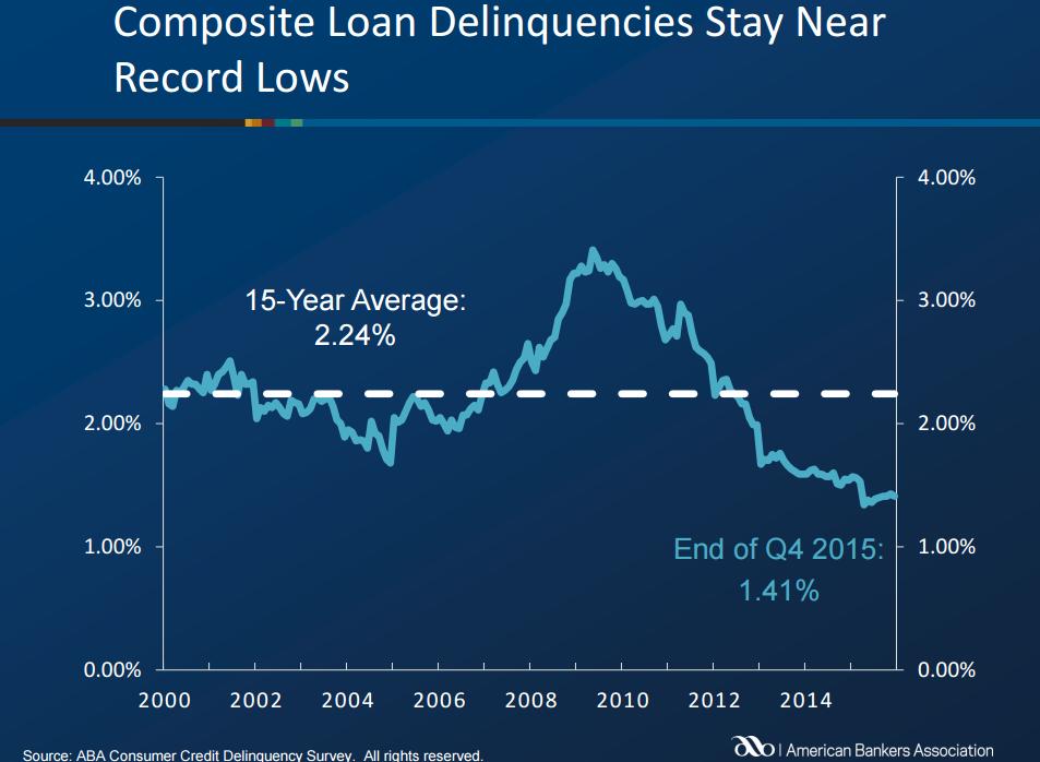 Loan delinquencies