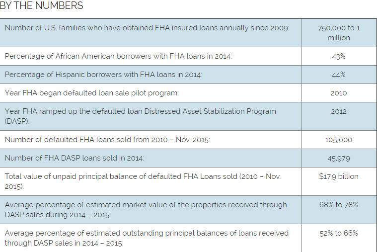 FHA numbers