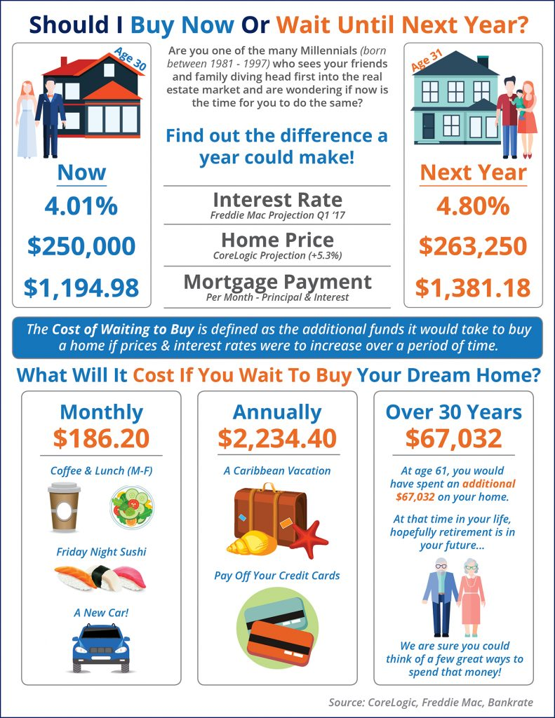 Should I Buy A Home Now Or Wait Until Next Year