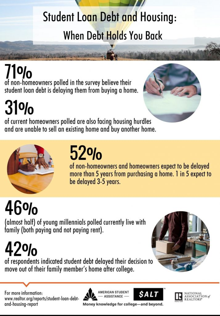 NAR Student Debt and Housing Infographic (PRNewsFoto/National Association of Realtors)