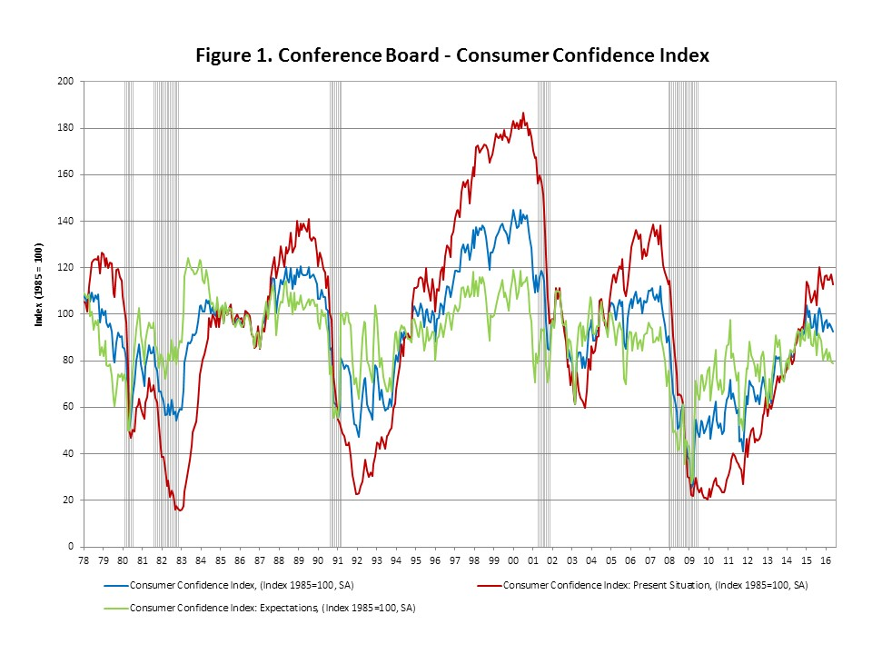 Consumer Confidence May 2016