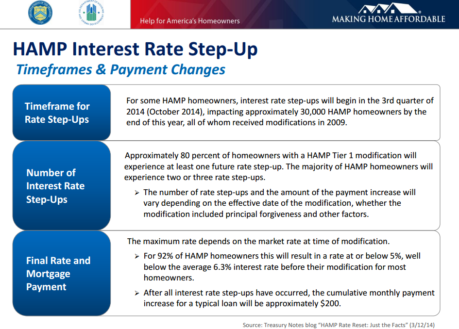 HAMP Interest Rate Step Up 2