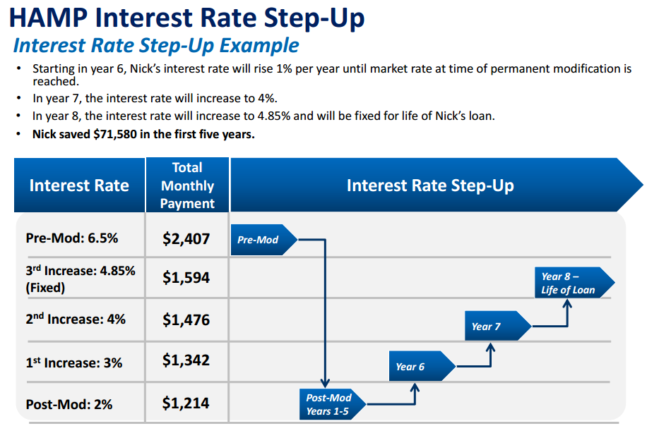 HAMP Interest Rate Step Up