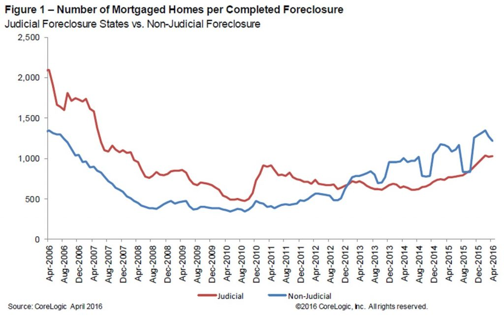 figure-1-number-of-mortgaged-homes-per-completed-foreclosure-4-HR (2)