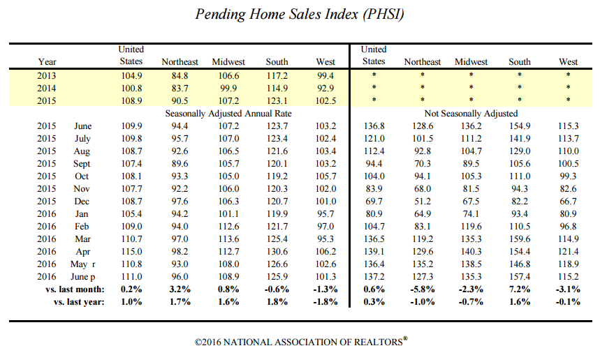 June 2016 pending home sales