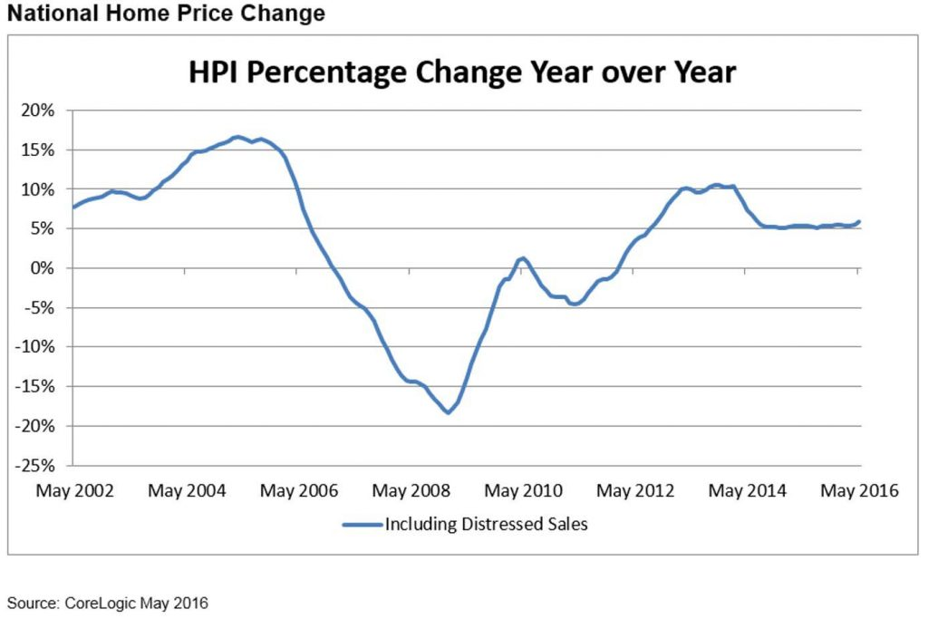 figure-1-may-national-home-price-change-1-HR