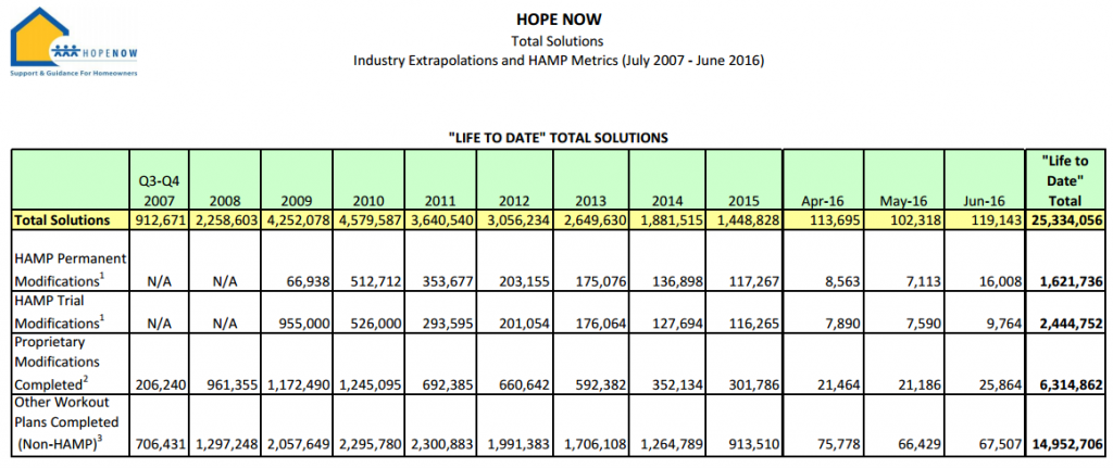 LS - Hope now 2q 2016 3