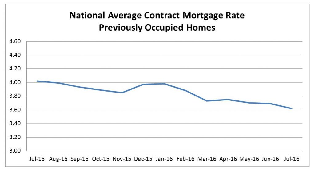 National Average Contract Mortgage Rate for Previously Occupied Homes through July 2016