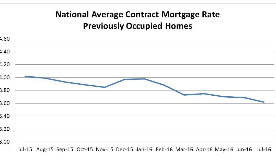 FHFA Index Shows Mortgage Rates Decreased in July