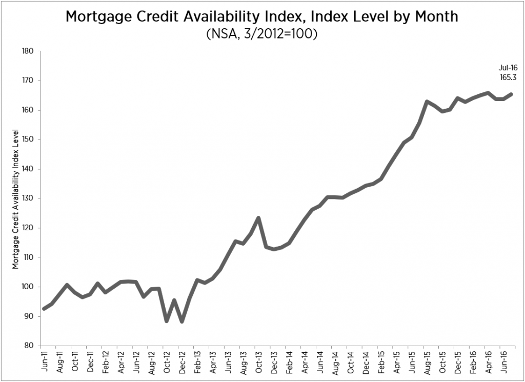 mortgage credit availability July 2016