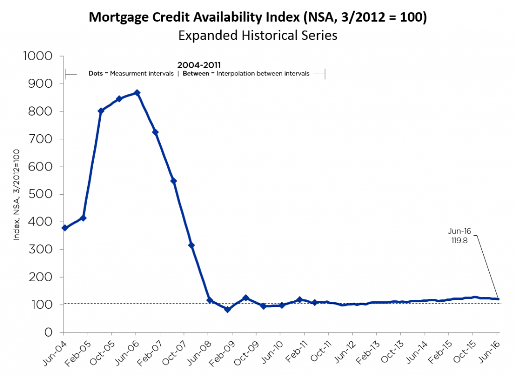 mortgage credit availability July 2016 expanded