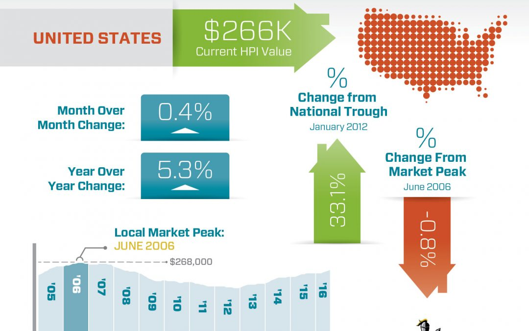 U.S. Home Prices Up 5.3 Percent Year-Over-Year