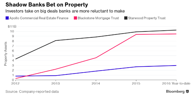 money-is-pouring-into-property-deals-banks-won-t-touch