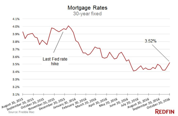 Mortgage Rate Report for Friday October 21