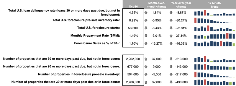 Foreclosure Starts Hit Lowest Level in 12 Years