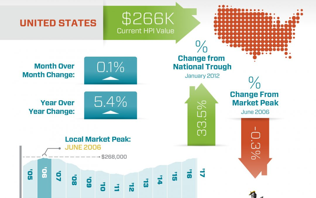 Home Values Rise 5.4% Year Over Year