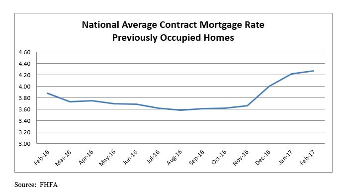 FHFA: Mortgage Rates Rise in February