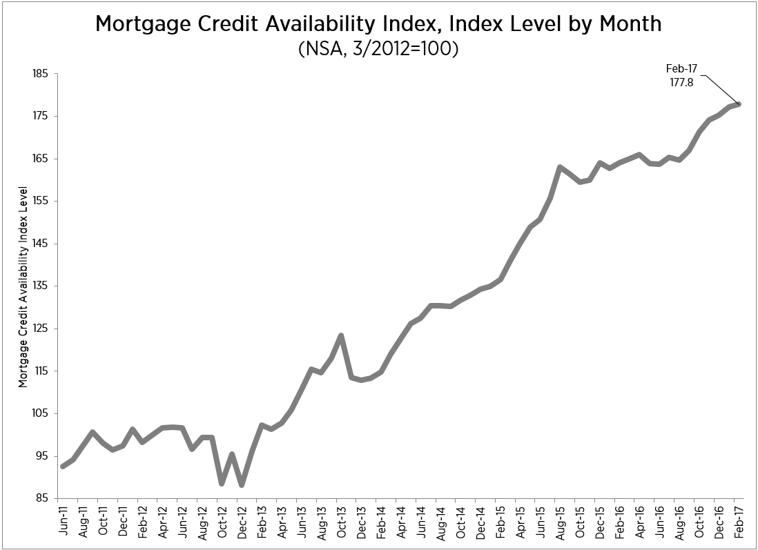 Mortgage Credit Availability Goes Up in February ...