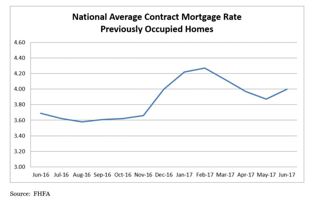 FHFA Says Mortgage Rates Went Up in June
