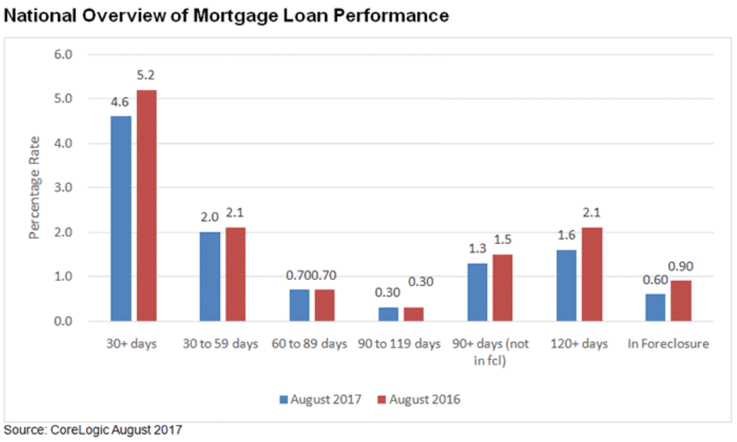 CoreLogic Reports Mortgage Delinquency Rates Lowest in More Than a Decade