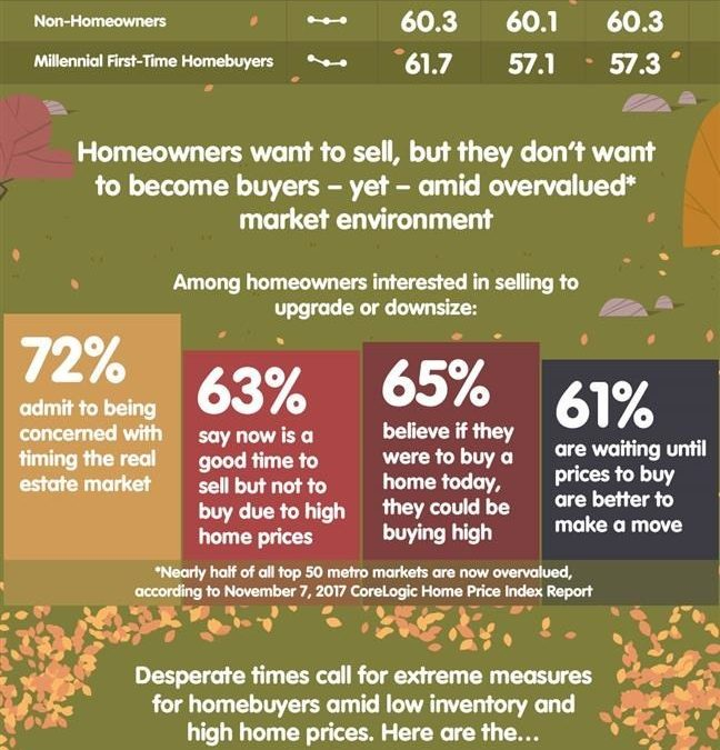 Homeowners: Great Time to Sell, But Not to Buy and Here's Why