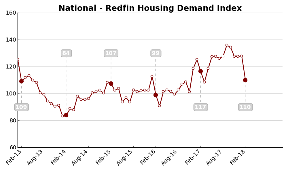 Ongoing Housing Supply Shortages Causing Slowdown in Homebuyer Activity