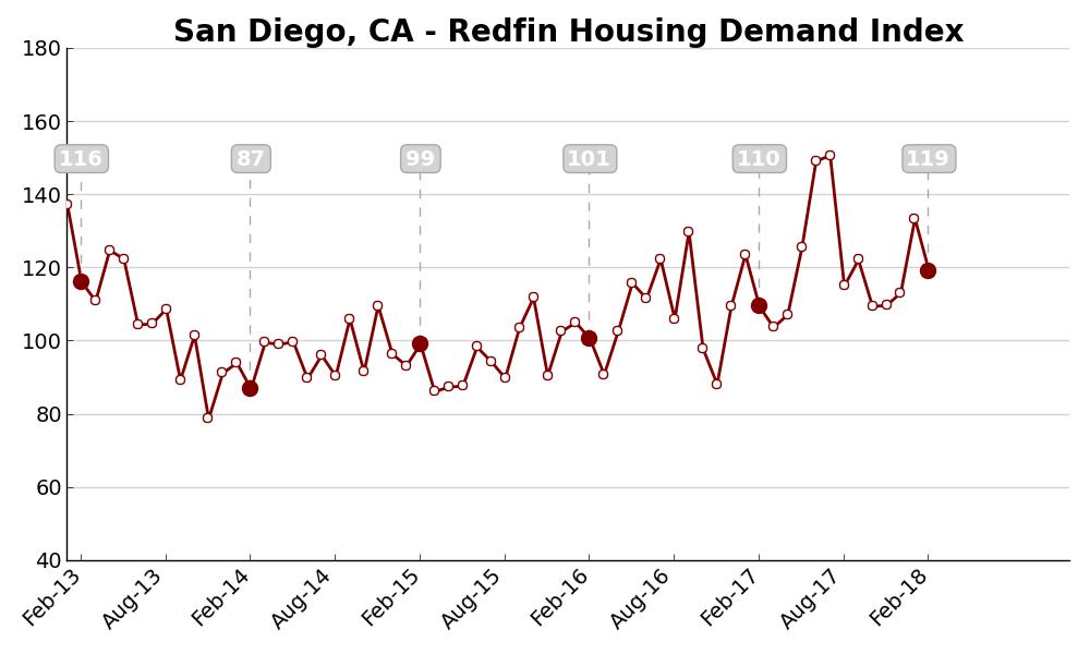 San Diego Housing Supply Shortages Causing Slowdown in Homebuyer Activity